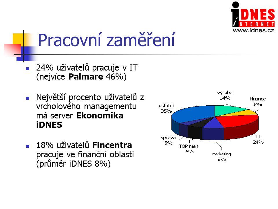 Pracovní zaměření 24% uživatelů pracuje v IT (nejvíce Palmare 46%)