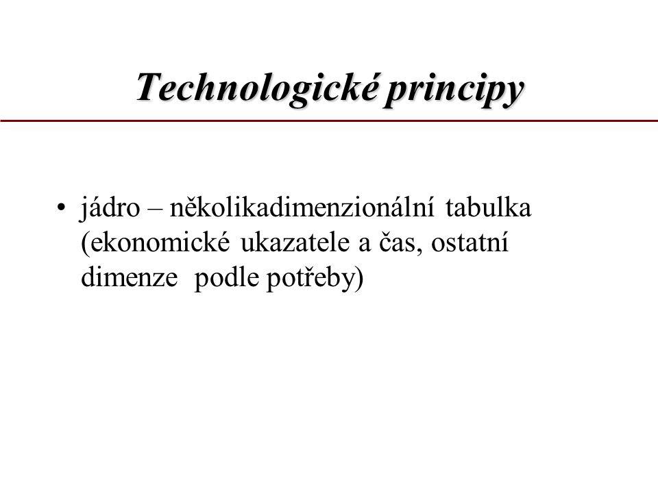 Technologické principy