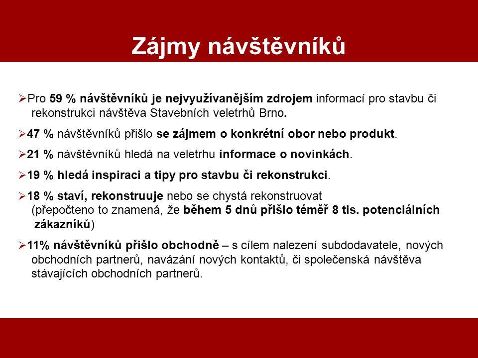 Zájmy návštěvníků Pro 59 % návštěvníků je nejvyužívanějším zdrojem informací pro stavbu či. rekonstrukci návštěva Stavebních veletrhů Brno.