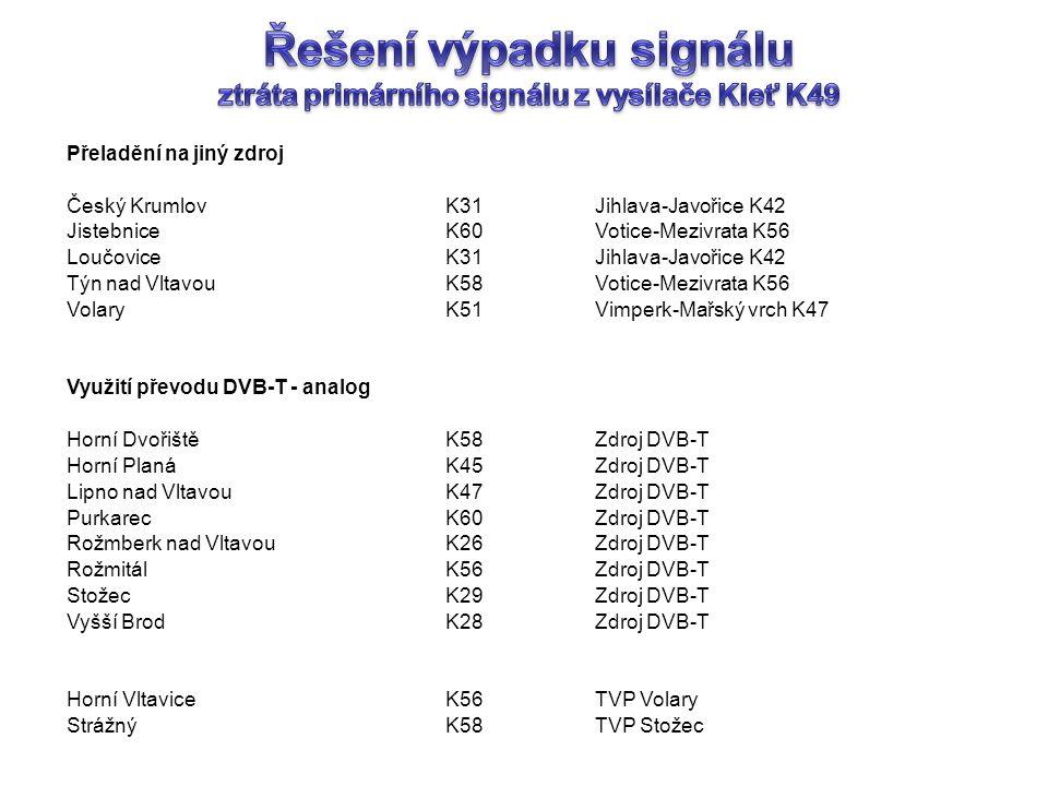 Řešení výpadku signálu ztráta primárního signálu z vysílače Kleť K49