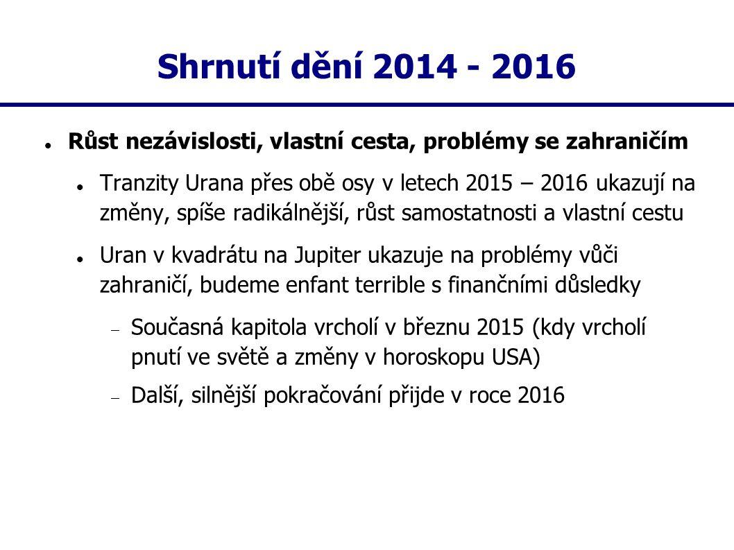 Shrnutí dění 2014 - 2016 Růst nezávislosti, vlastní cesta, problémy se zahraničím.