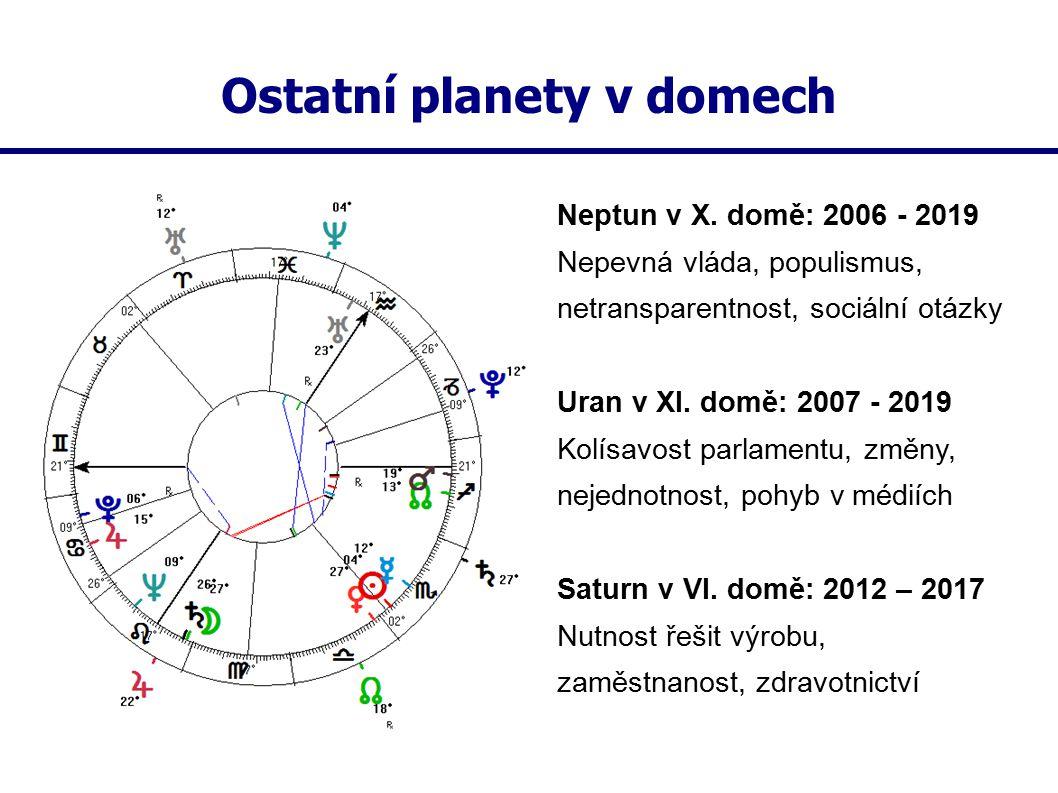Ostatní planety v domech