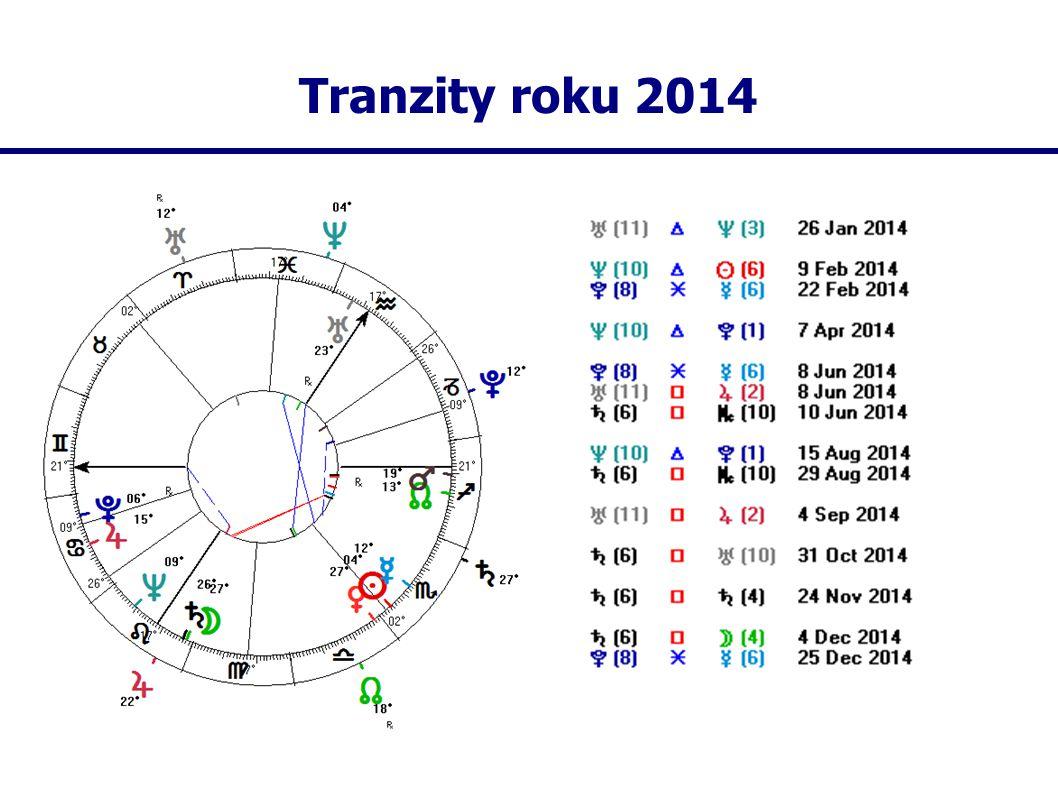 Tranzity roku 2014