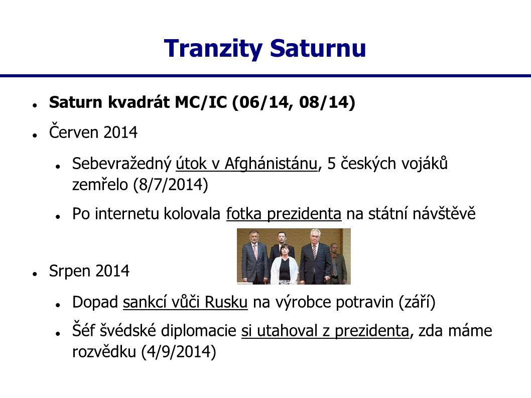 Tranzity Saturnu Saturn kvadrát MC/IC (06/14, 08/14) Červen 2014