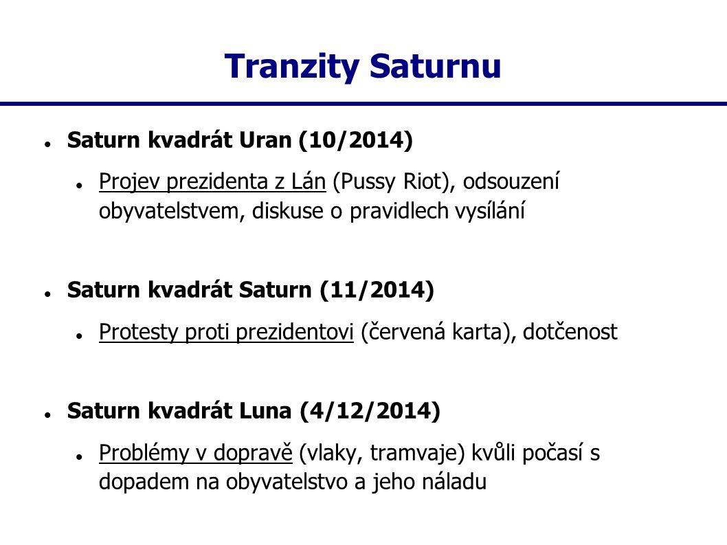 Tranzity Saturnu Saturn kvadrát Uran (10/2014)