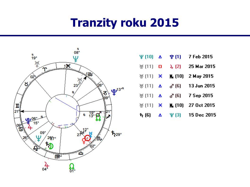 Tranzity roku 2015