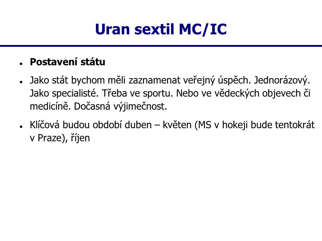 Uran sextil MC/IC Postavení státu