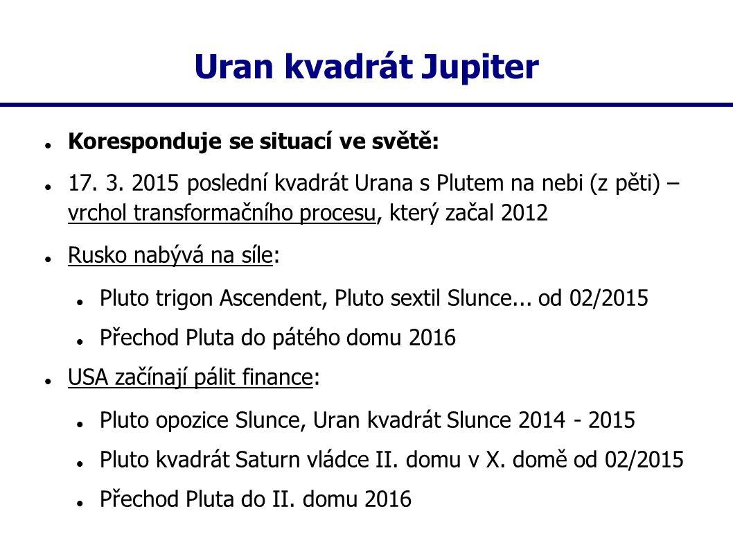 Uran kvadrát Jupiter Koresponduje se situací ve světě: