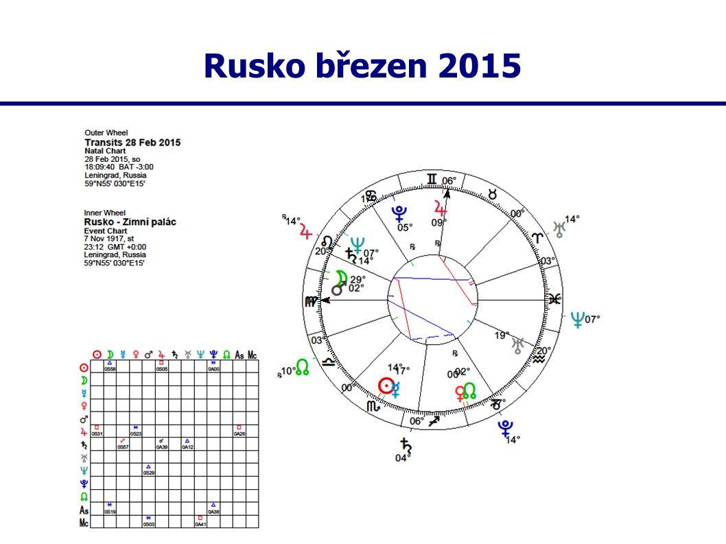 Rusko březen 2015