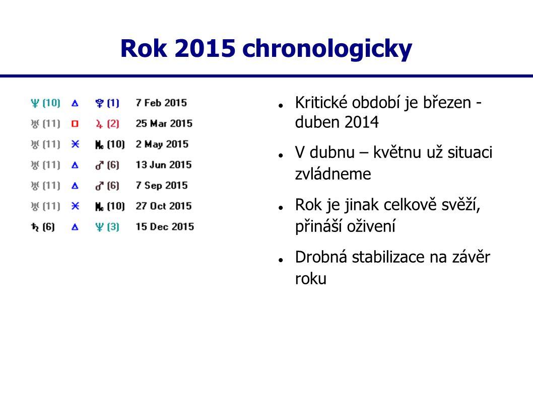 Rok 2015 chronologicky Kritické období je březen - duben 2014