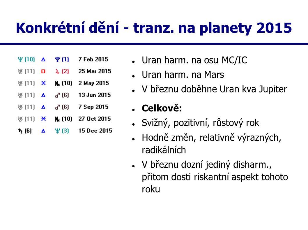 Konkrétní dění - tranz. na planety 2015