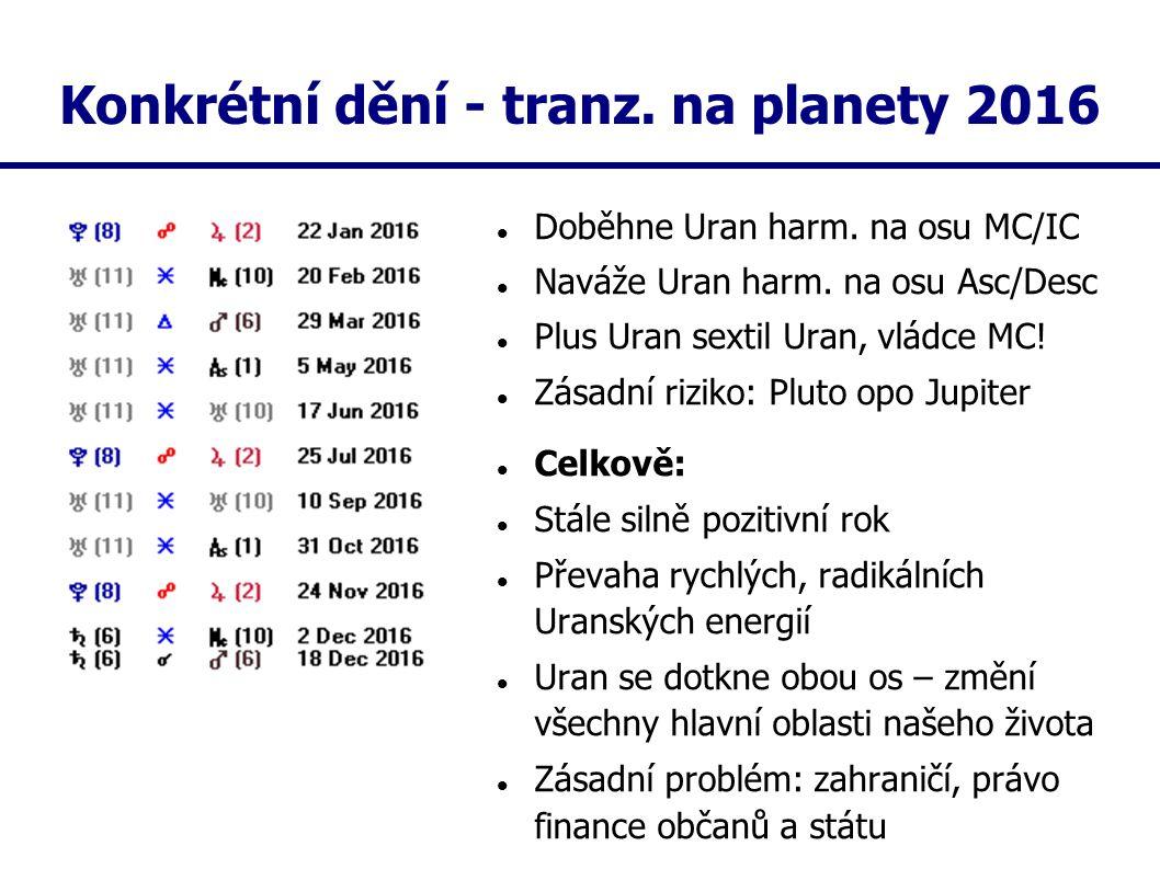 Konkrétní dění - tranz. na planety 2016