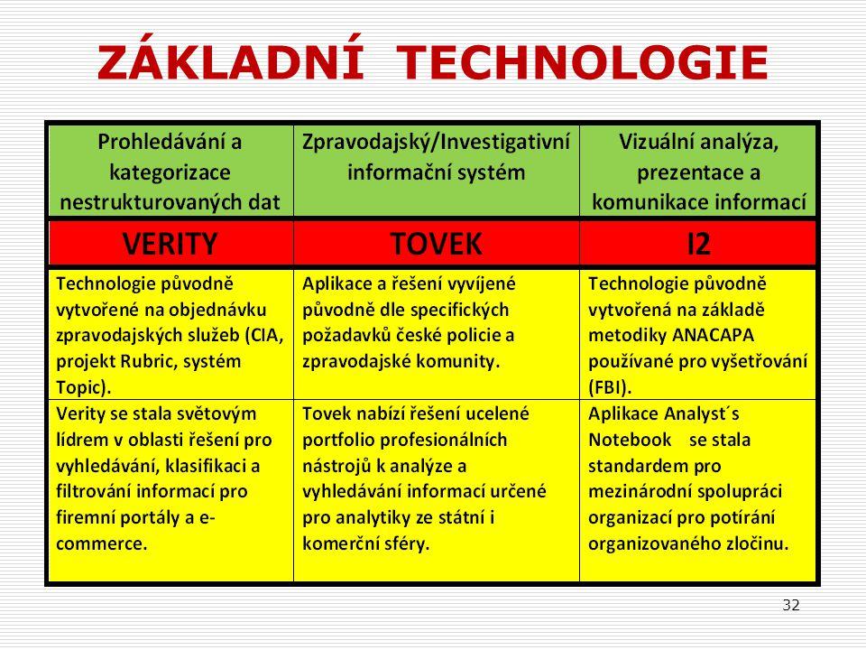 ZÁKLADNÍ TECHNOLOGIE