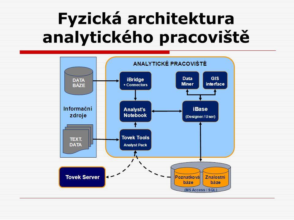 Fyzická architektura analytického pracoviště