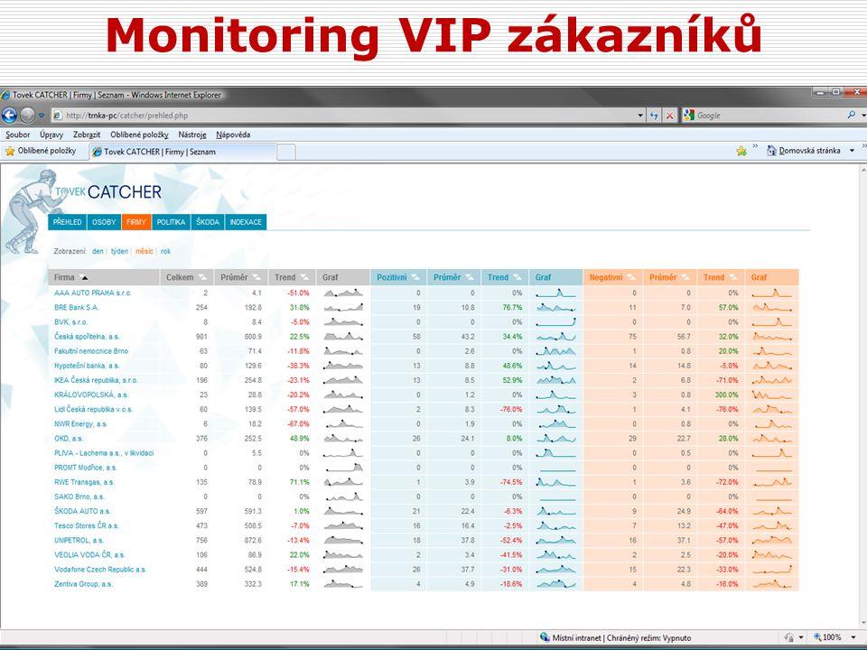 Monitoring VIP zákazníků