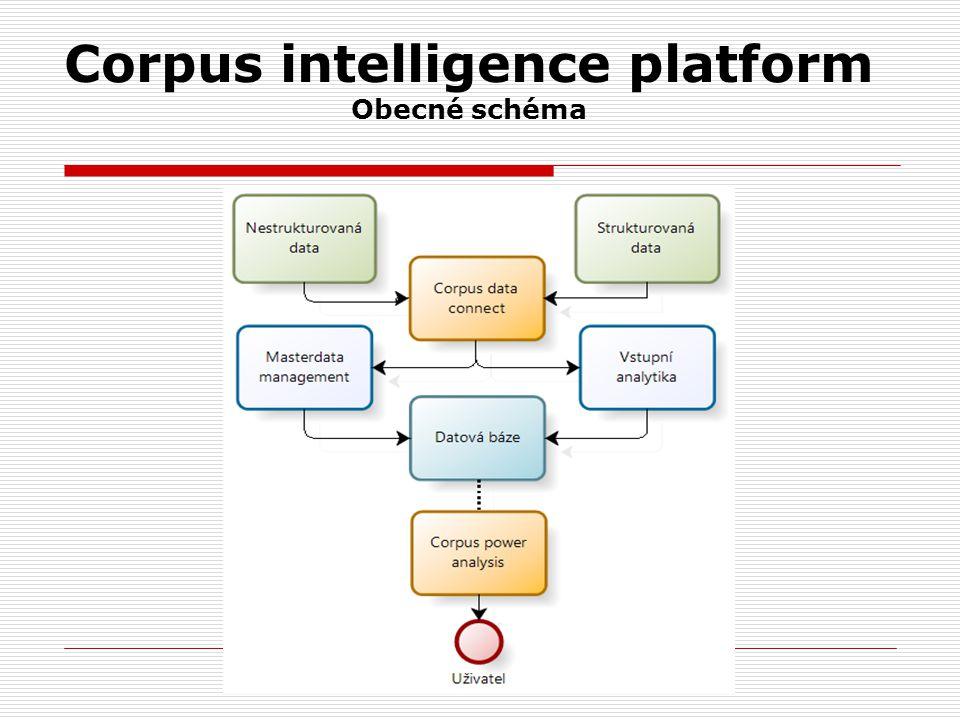 Corpus intelligence platform Obecné schéma