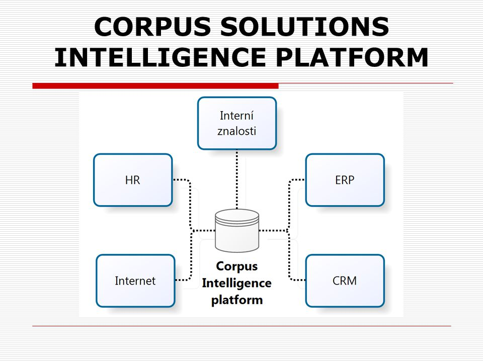 Corpus Solutions Intelligence platform