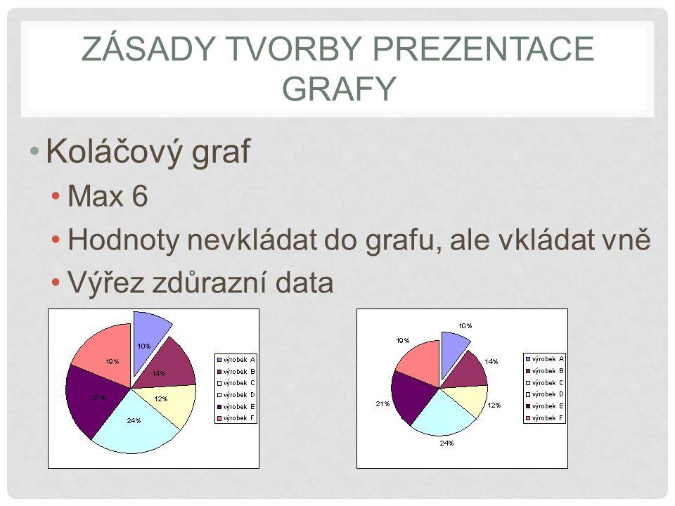 Zásady tvorby prezentace grafy
