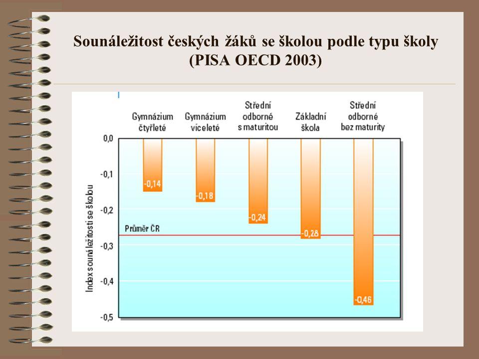 Sounáležitost českých žáků se školou podle typu školy (PISA OECD 2003)