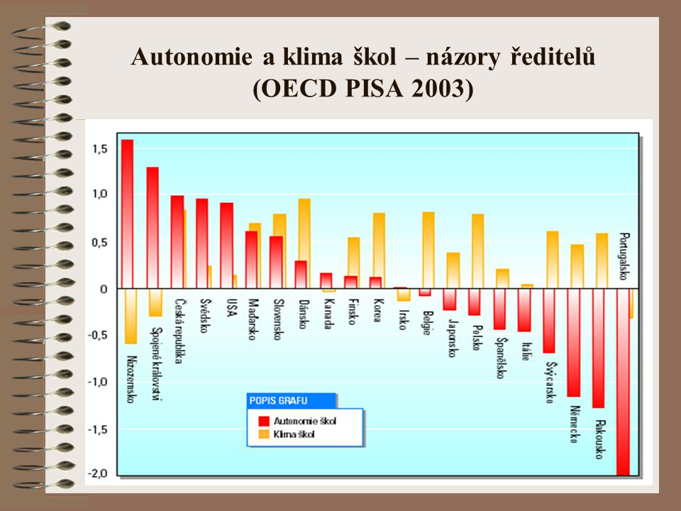 Autonomie a klima škol – názory ředitelů (OECD PISA 2003)