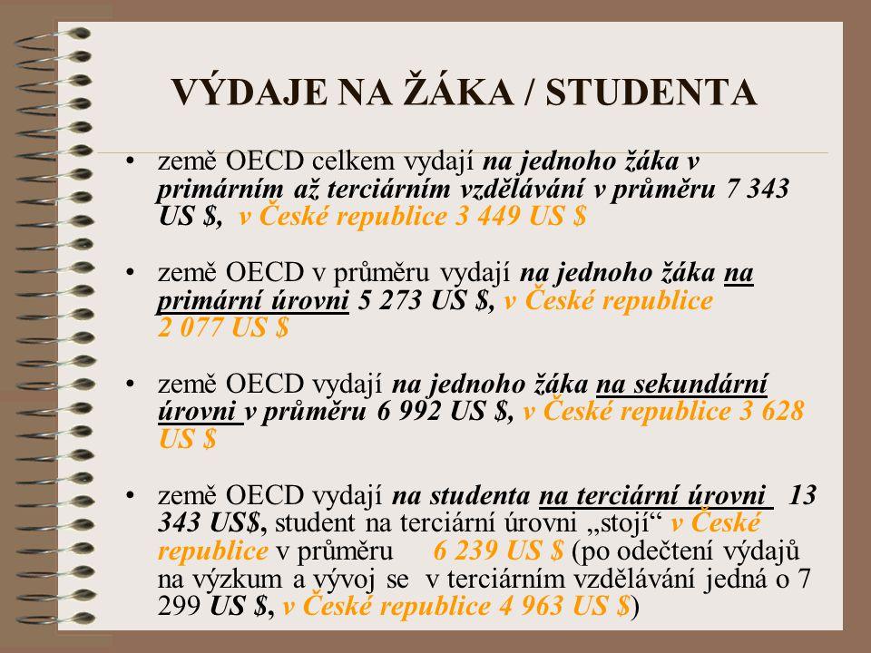 VÝDAJE NA ŽÁKA / STUDENTA