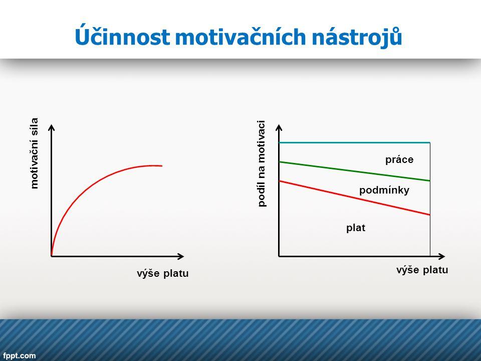 Účinnost motivačních nástrojů