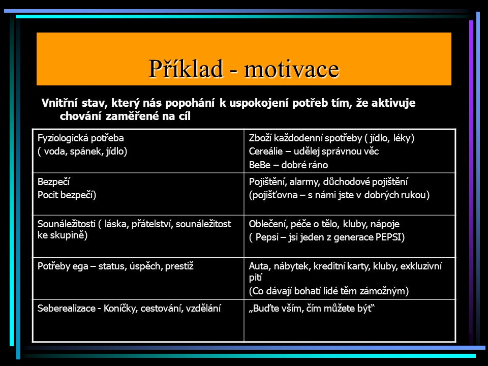 Příklad - motivace Vnitřní stav, který nás popohání k uspokojení potřeb tím, že aktivuje chování zaměřené na cíl.