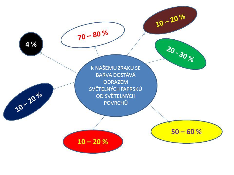 10 – 20 % 70 – 80 % 4 % 20 - 30 % K NAŠEMU ZRAKU SE BARVA DOSTÁVÁ ODRAZEM SVĚTELNÝCH PAPRSKŮ OD SVĚTELNÝCH POVRCHŮ.