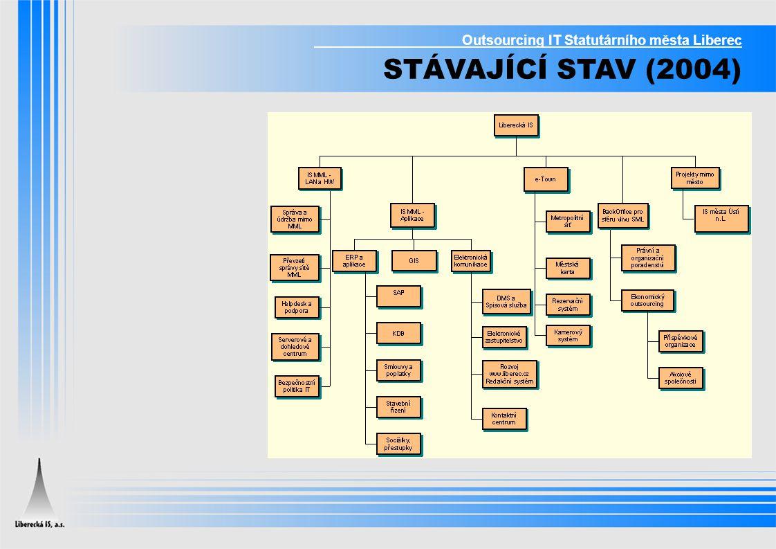 Outsourcing IT Statutárního města Liberec