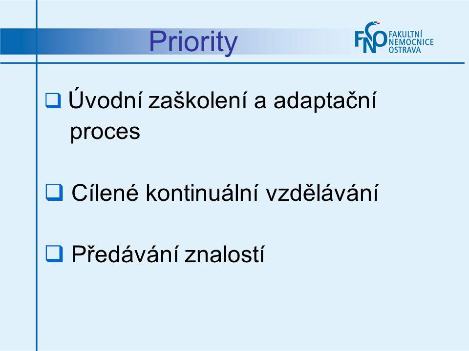Priority proces Cílené kontinuální vzdělávání Předávání znalostí
