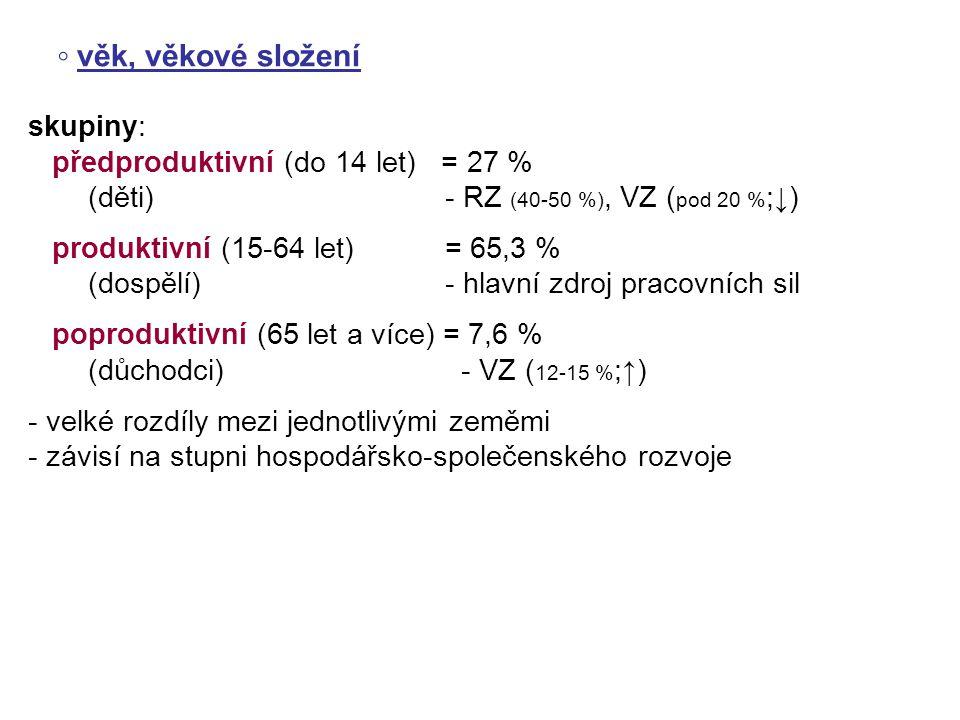 ◦ věk, věkové složení skupiny: předproduktivní (do 14 let) = 27 %
