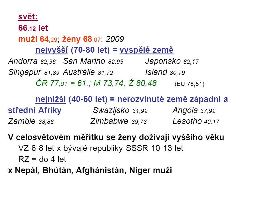 svět: 66,12 let. muži 64,29; ženy 68,07; 2009. nejvyšší (70-80 let) = vyspělé země. Andorra 82,36 San Marino 82,95 Japonsko 82,17.