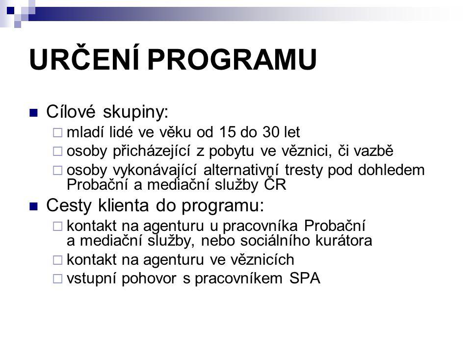URČENÍ PROGRAMU Cílové skupiny: Cesty klienta do programu: