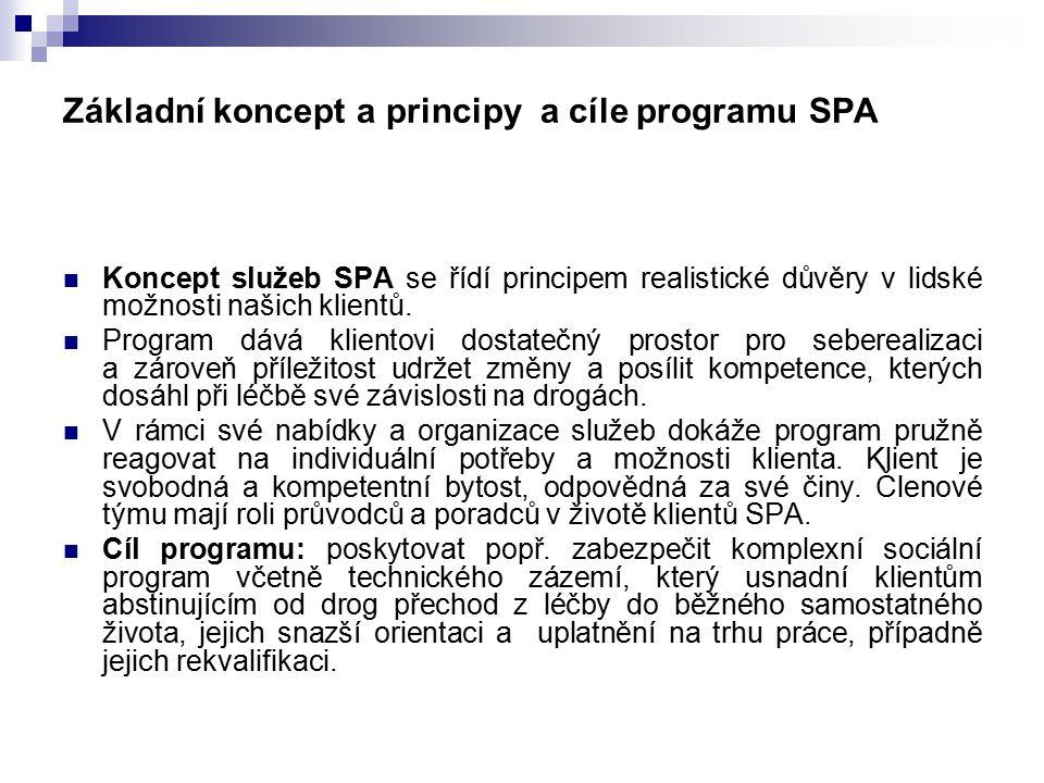 Základní koncept a principy a cíle programu SPA