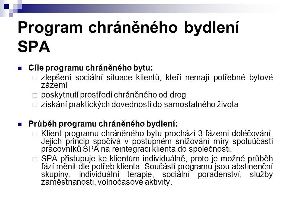 Program chráněného bydlení SPA