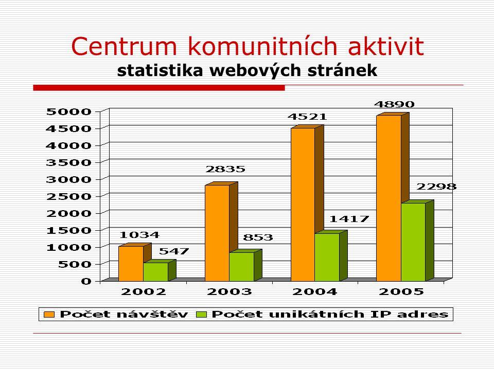 Centrum komunitních aktivit statistika webových stránek