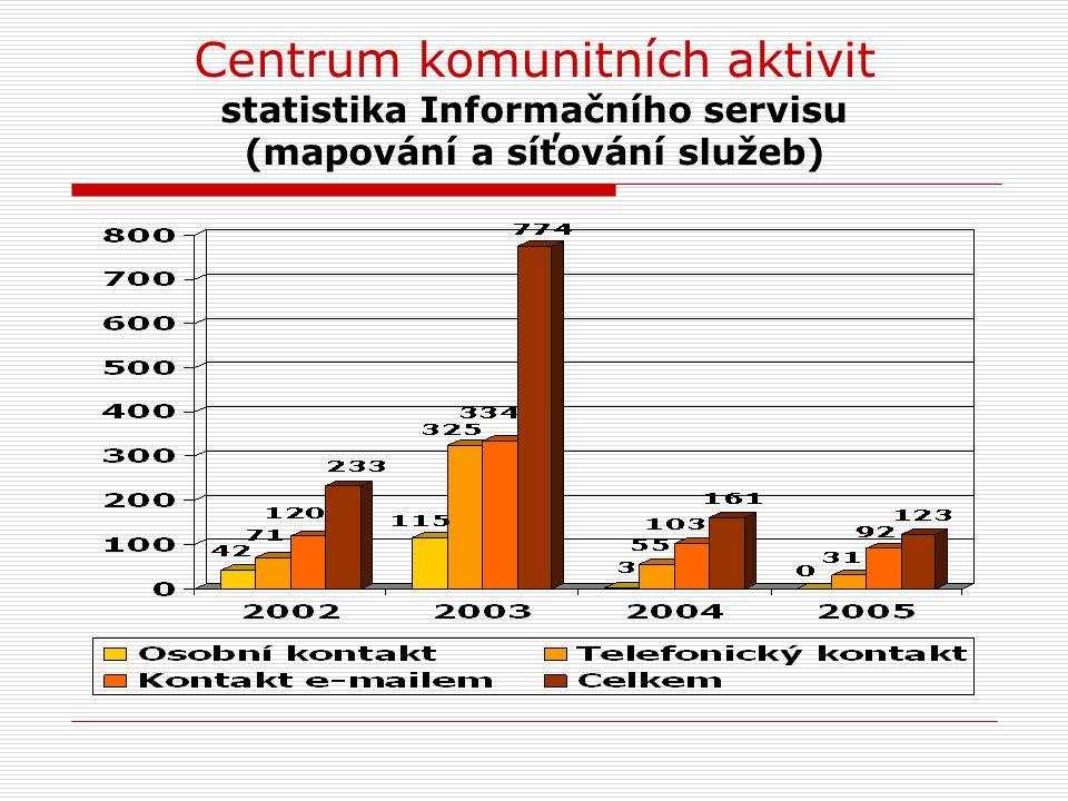 Centrum komunitních aktivit statistika Informačního servisu (mapování a síťování služeb)