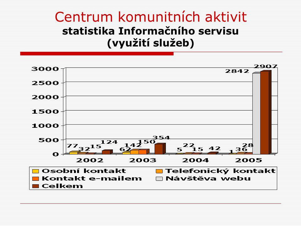 Centrum komunitních aktivit statistika Informačního servisu (využití služeb)