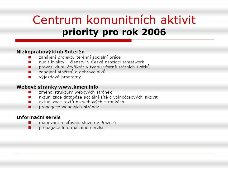 Centrum komunitních aktivit priority pro rok 2006