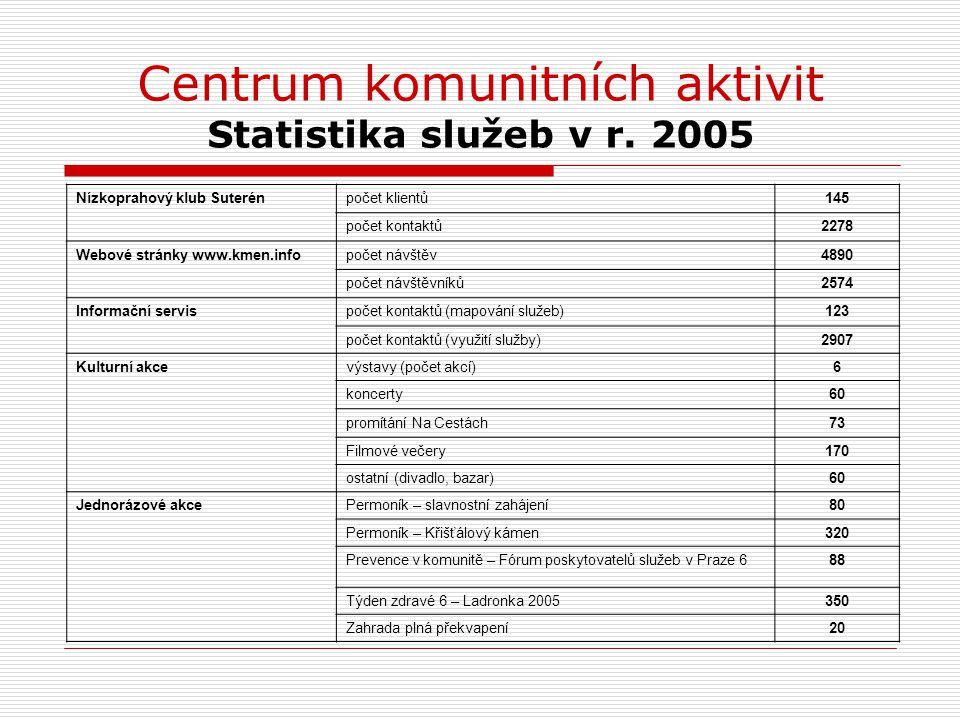 Centrum komunitních aktivit Statistika služeb v r. 2005
