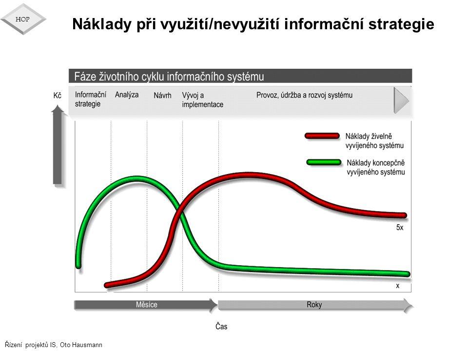Náklady při využití/nevyužití informační strategie