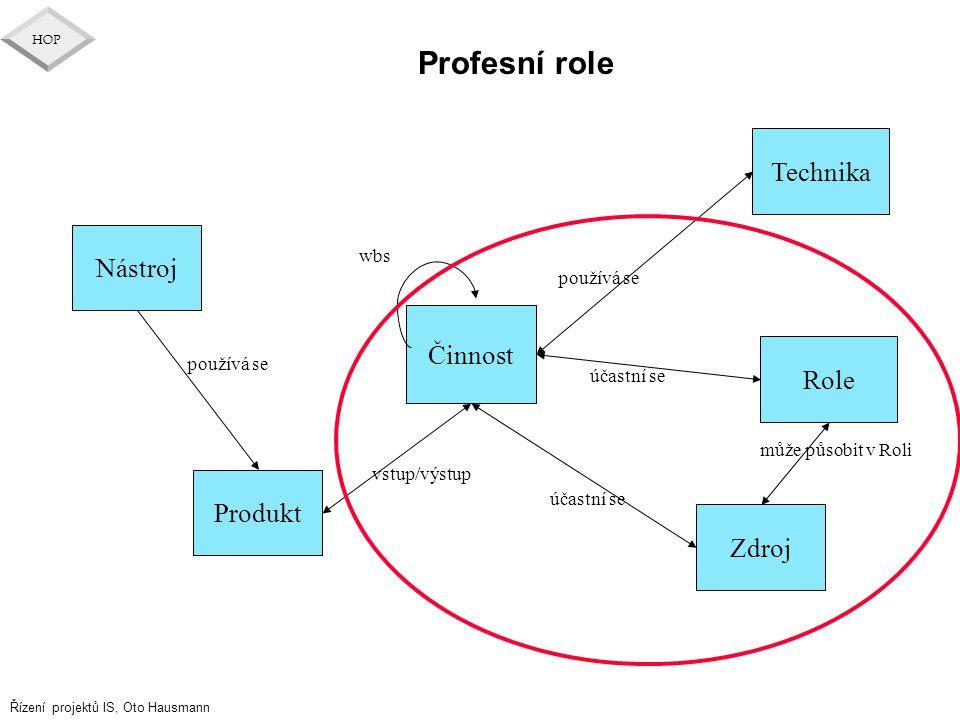 Profesní role Technika Nástroj Činnost Role Produkt Zdroj wbs