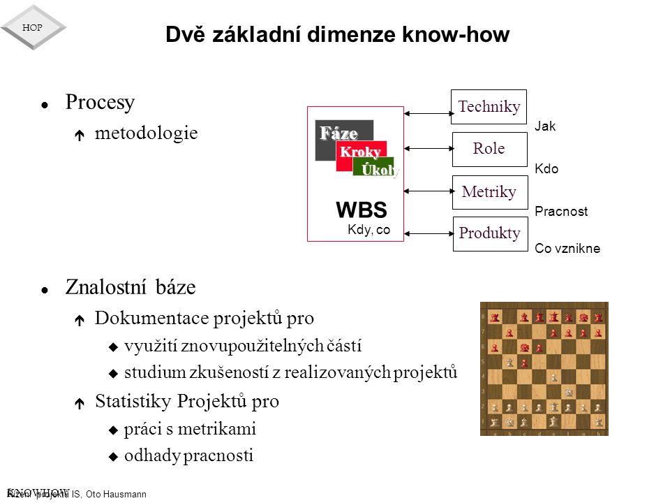Dvě základní dimenze know-how