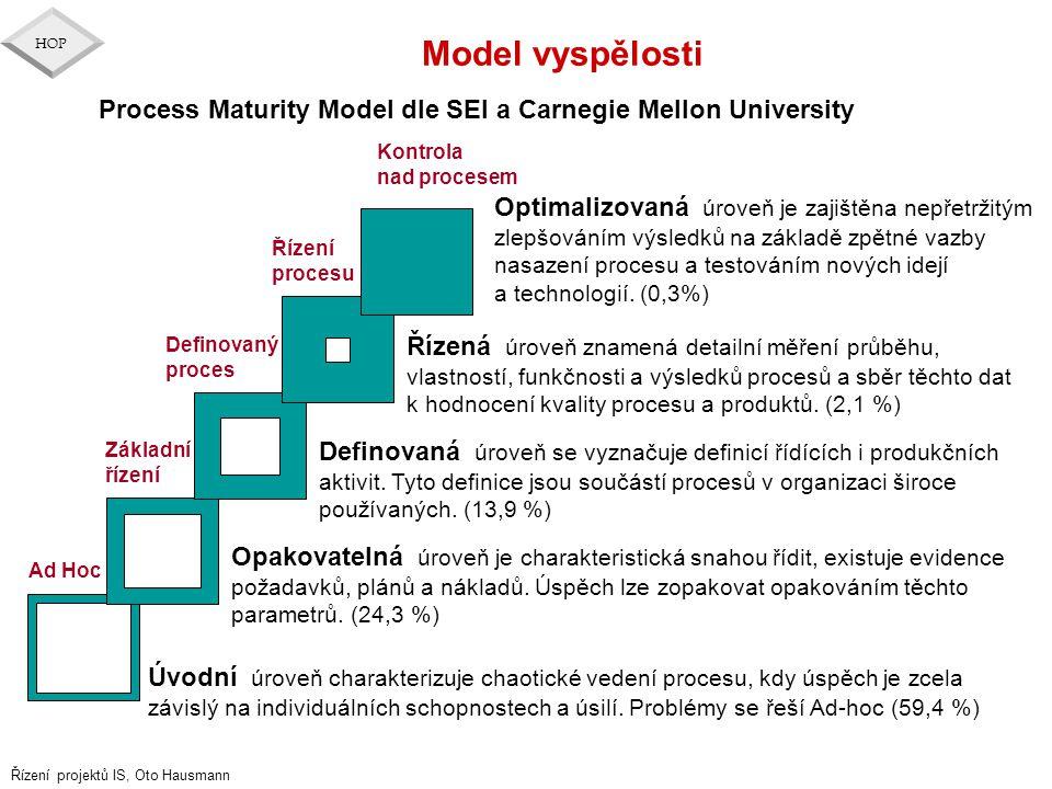 Model vyspělosti Process Maturity Model dle SEI a Carnegie Mellon University. Kontrola. nad procesem.