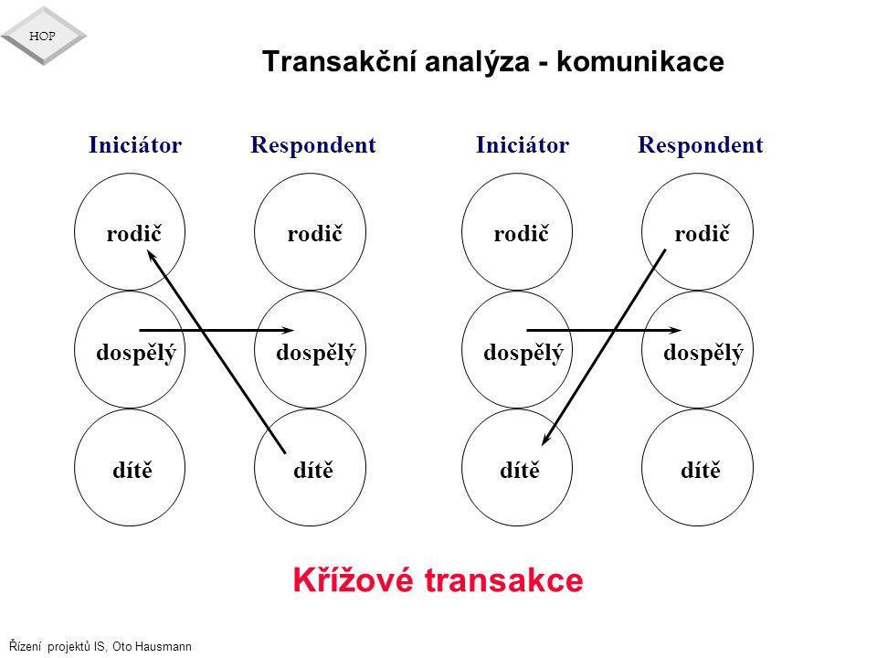 Transakční analýza - komunikace