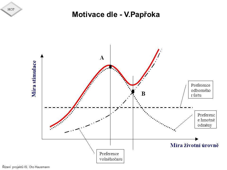 Motivace dle - V.Papřoka