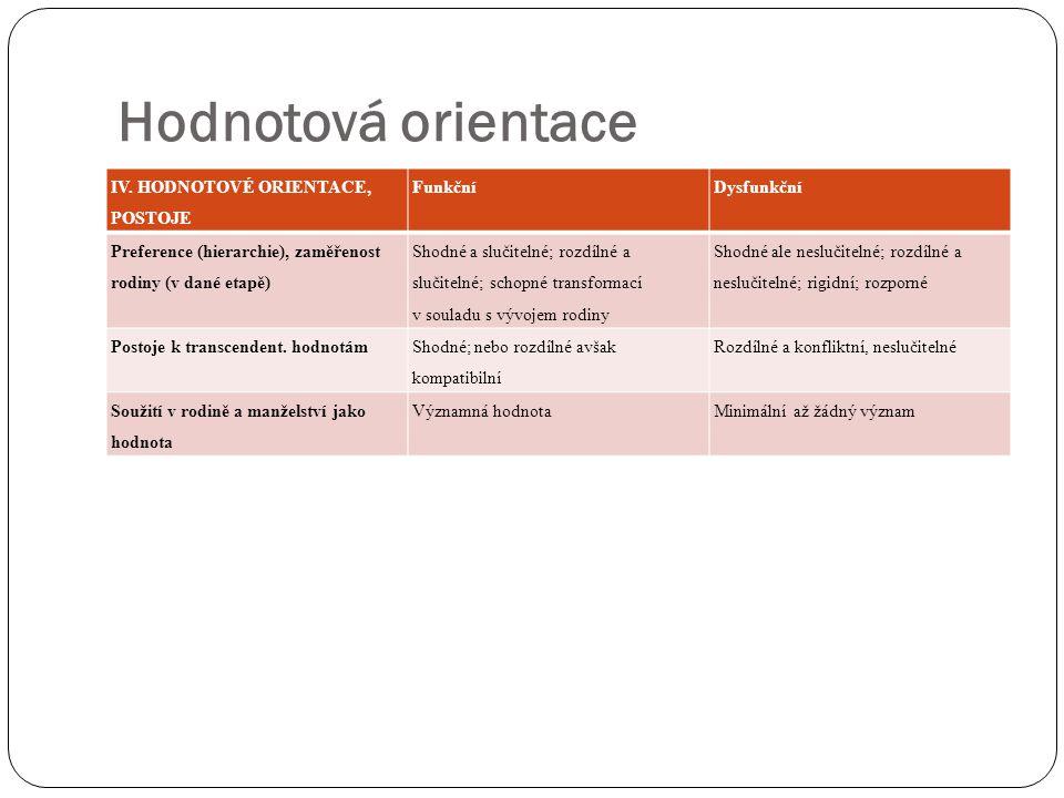 Hodnotová orientace IV. HODNOTOVÉ ORIENTACE, POSTOJE Funkční