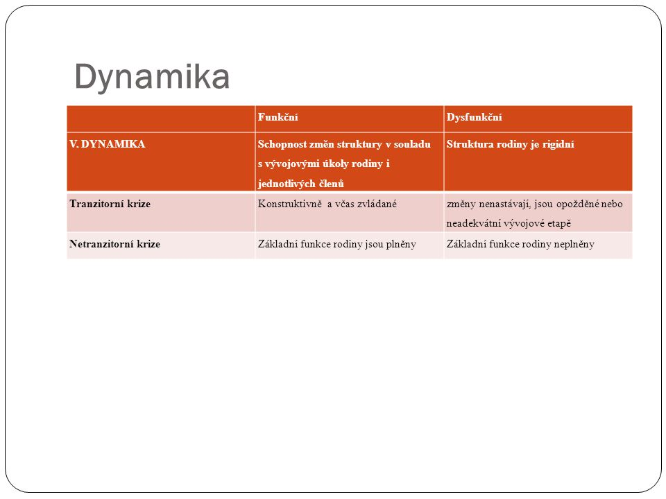 Dynamika Funkční Dysfunkční V. DYNAMIKA