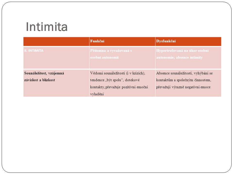 Intimita Funkční Dysfunkční II. INTIMITA