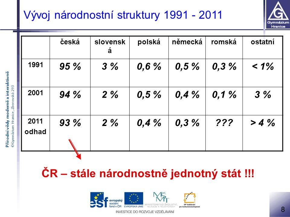Vývoj národnostní struktury 1991 - 2011